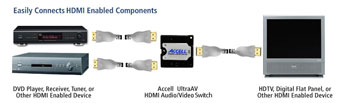 Accell HDMI
